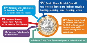 A pie chart styled like a £1 coin, showing the amounts of Council Tax which are paid to South Hams District Council (9%), Devon County Council (72%), Town and Parish Councils (4%), Police (11%) and Fire (4%).